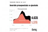 El Estado solo ejecuta uno de cada tres euros del presupuesto para I+D+i, según COTEC